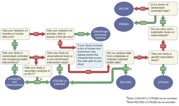 How To Submit  U2013 Diabetologia
