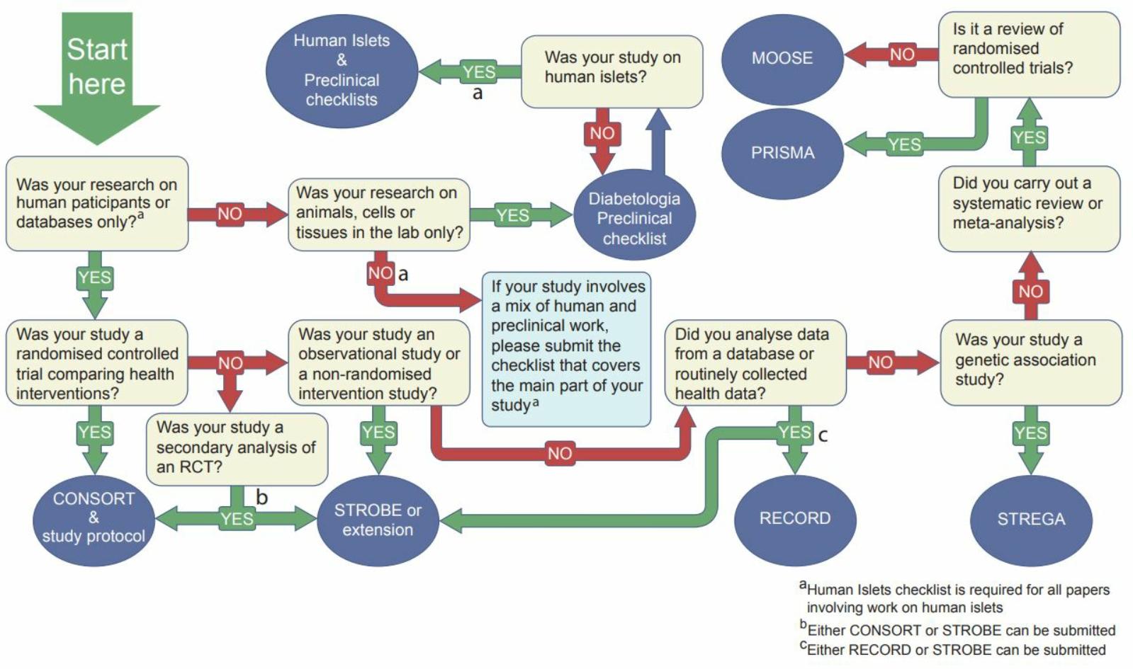 Instructions To Authors Diabetologia