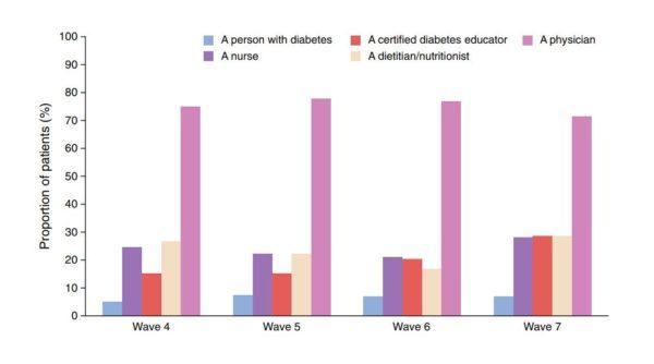 diabetes research news 2020 en dermott
