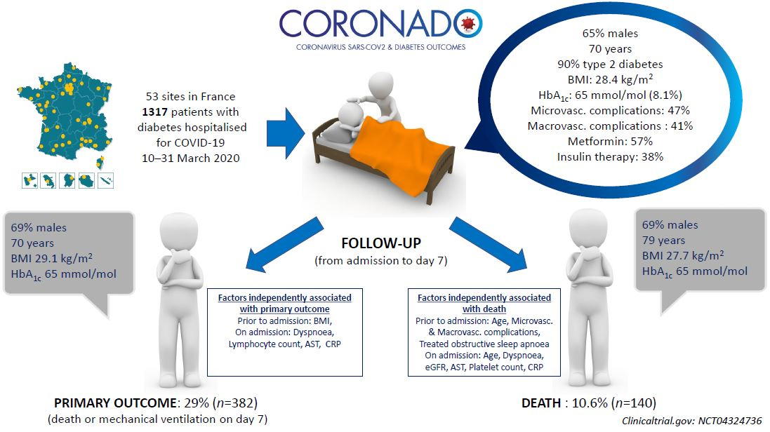 First Study Of Covid 19 Patients With Diabetes Shows That 10 Die