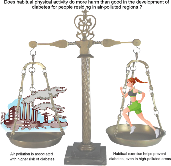 Guo graphical abstract showing scales with a runner on one side and a polluted city on the other